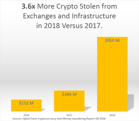 Crypto stolen from exchanges in 2018
