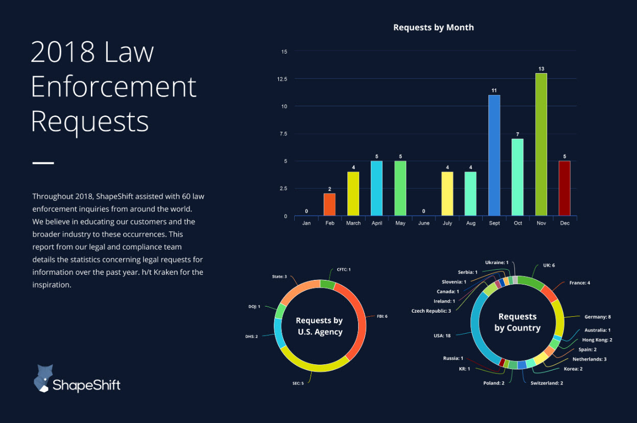 ShapeShift Law Enforcement Requests
