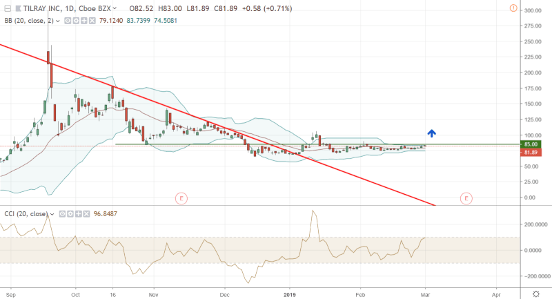 TLRY-March-1-2019-min