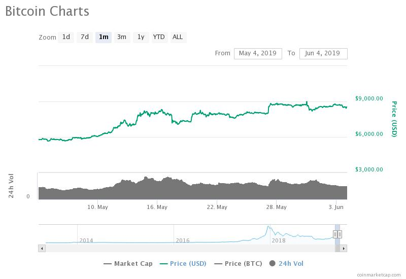 The bitcoin price has risen consistently in the past month