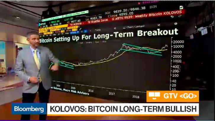 John Kolovos: Bitcoin Has A Bullish Outlook In Long Term