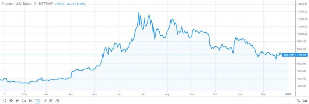 Bitcoin price all year