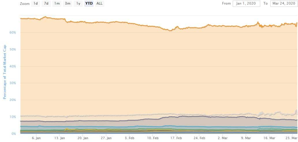 Bitcoin Dominance YTD. Source: coinmarketcap.com