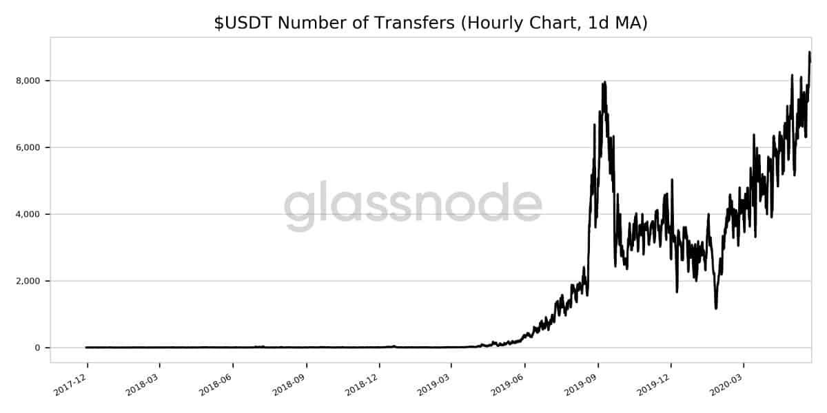 1D MA Of USDT Number Of Transfers. Source: GlassNode
