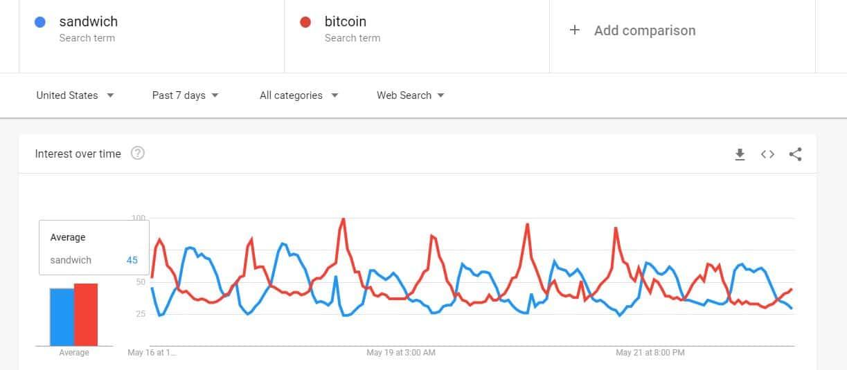 Bitcoin vs Sandwich Google Searches. Source: Google Trends