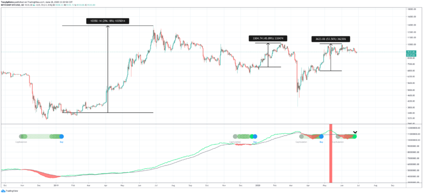 bitcoin btcusd crypto hash ribbons buy signal