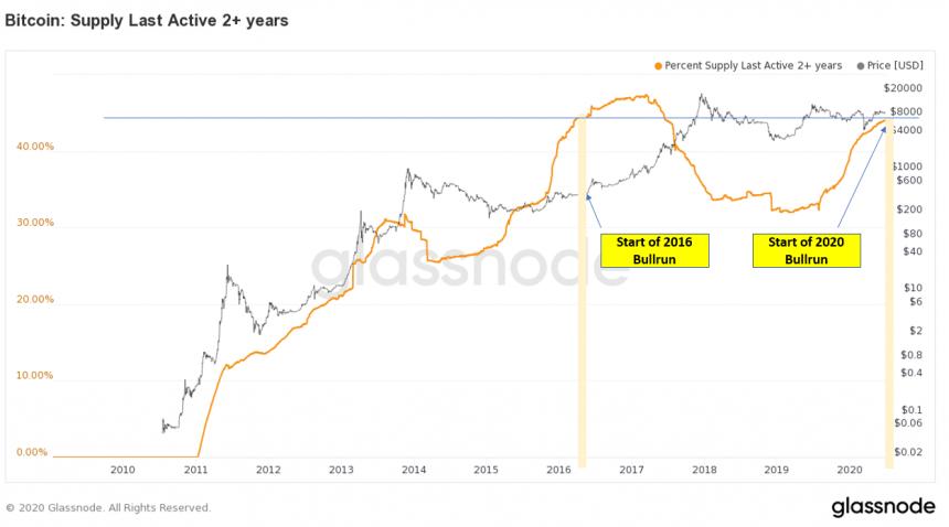 bitcoin chart btcusd